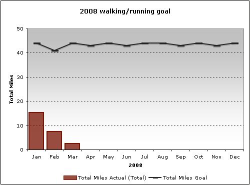 2008: Walking Goal (as of Q1)