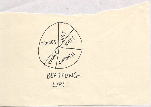 Beestung Lips - Pie Chart