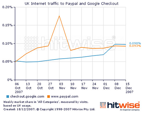 UK internet traffic to PayPal and Google Checkout