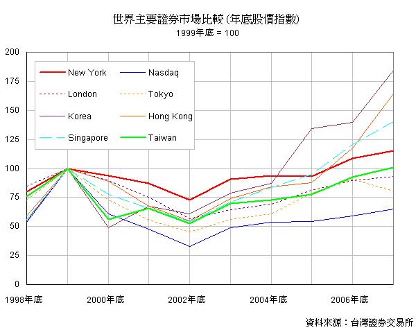 世界主要證券市場比較 (年底股價指數)