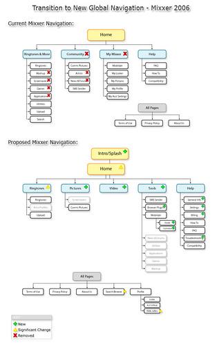 FLOW: Proposed New Global Navigation