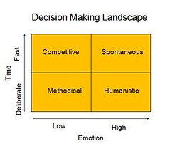 Decision Making Landscape