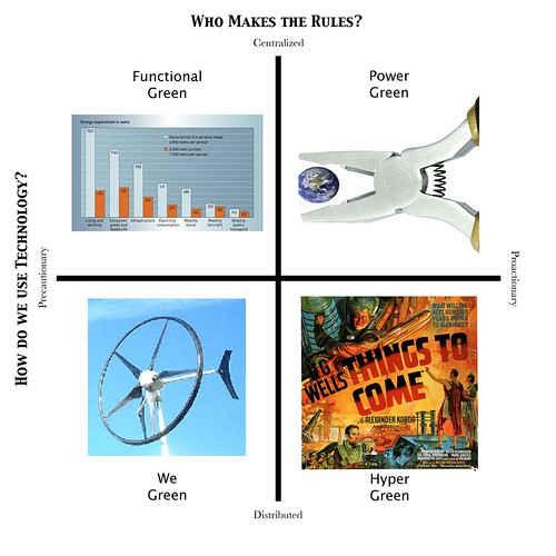 Opportunity Green scenarios