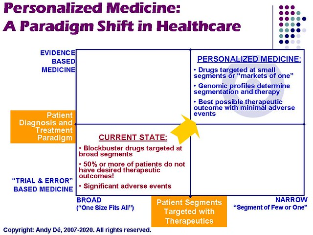 Personalized Medicine Paradigm Shift