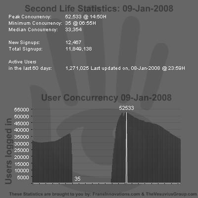 SL Stats 09-01-2008