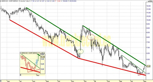 Corporación Dermoestética, DERM.mc, Mercado Continuo (análisis 6 mayo 2008)