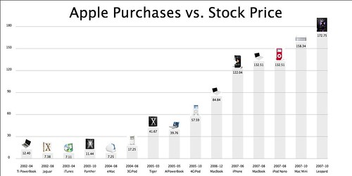 Apple Purchases vs. Stock Price