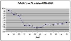 fatti_DeficitPILItalia (termometropolitico) Tags: tasse politica deficit pil lavoro grafici economica macroeconomia
