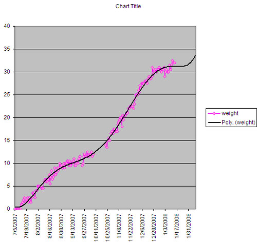weight gain chart
