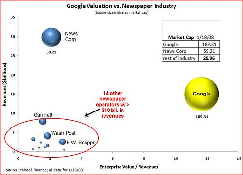 market cap bubbles (newspapers)