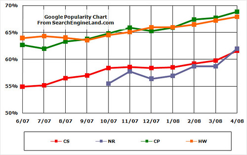 Google Search Share: June 2007-April 2008