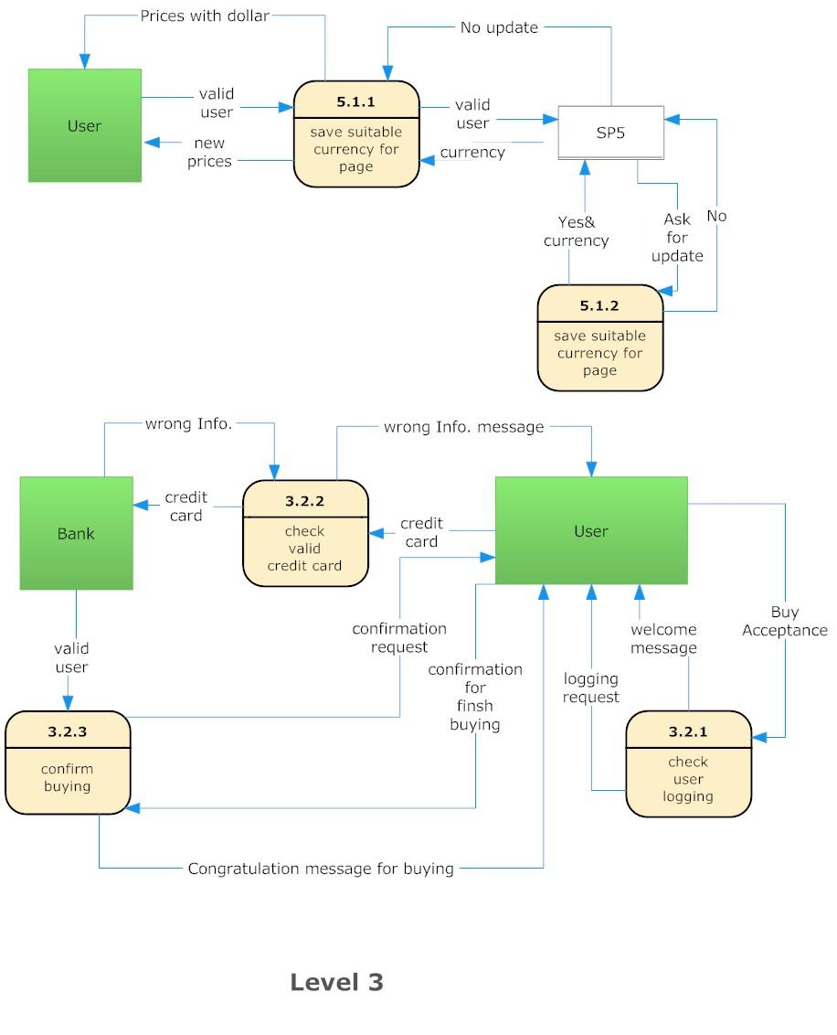 Data Flow Diagram Dfd For A Purchasing Website Notes Emeroo Some