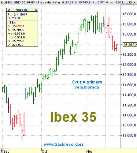 Estrategia Ibex35 con sistema a 23 noviembre