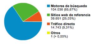 Gráfico comparativo del origen de las visitas en el blog