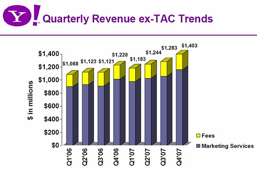 Yahoo q4 earnings 4