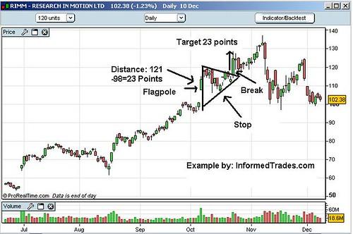 Day Trading Money Management Strategies Bull Flag – Content Snug