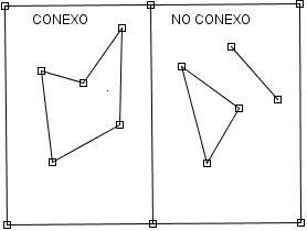 Grafo conexo y grafo no conexo