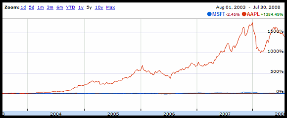 Apple and MS stock growth