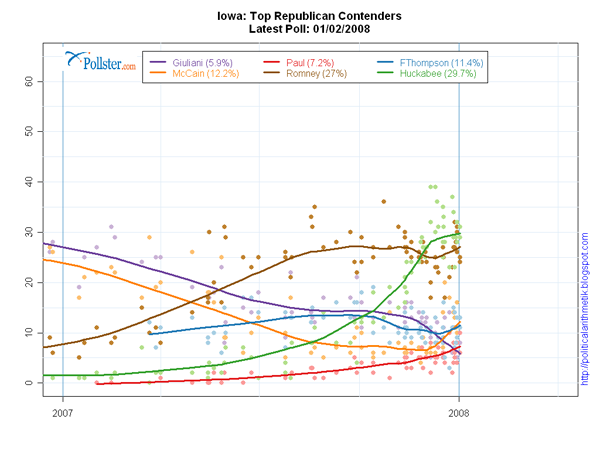 Pollster.com-Final_2008_Iowa_Rep_Trends-600