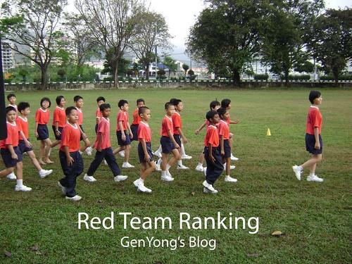 Red Team Ranking
