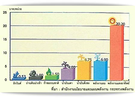 ต้นทุนการผลิตไฟฟ้าจากแหล่งพลังงานชนิดต่างๆ