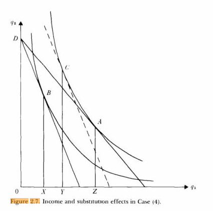 Income and substitution effects, graphically