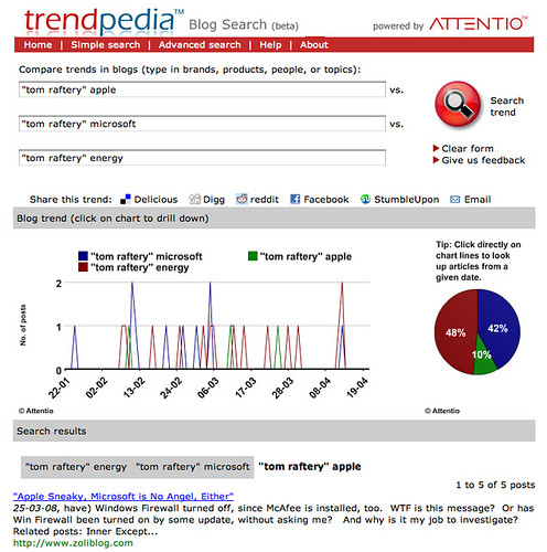 TrendPedia Blog Search
