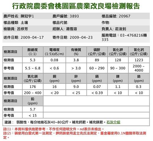 紫花園土壤檢測報告20090417