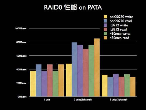 blog20060928-RAID0-all