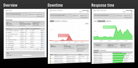 Overview of new Pingdom reports