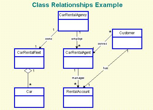 Class Diagram Definition And Example Auto Electrical Wiring Diagram