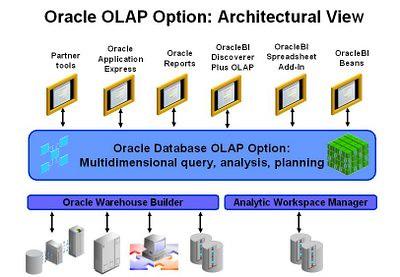 Oracle OLAP