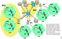 RF GSM