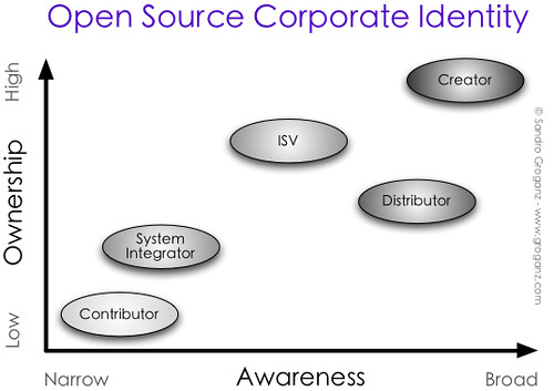 Open Source Corporate Identity