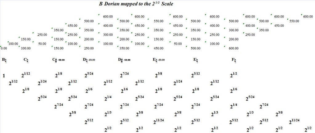 BDorianMappedToTheSquareRootOf2-interval-analysis
