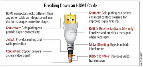 Breaking Down HDMI