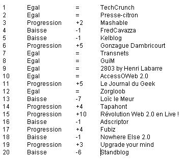 classement high tech