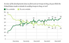 Iraq Disapproval At All-Time High