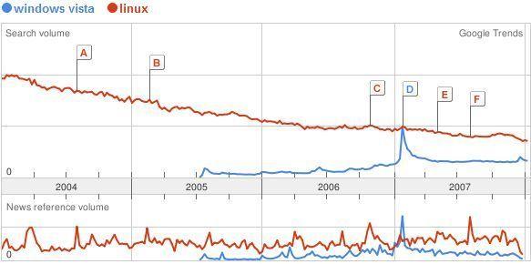Linux versus Windows Vista