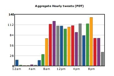 Tweets over time