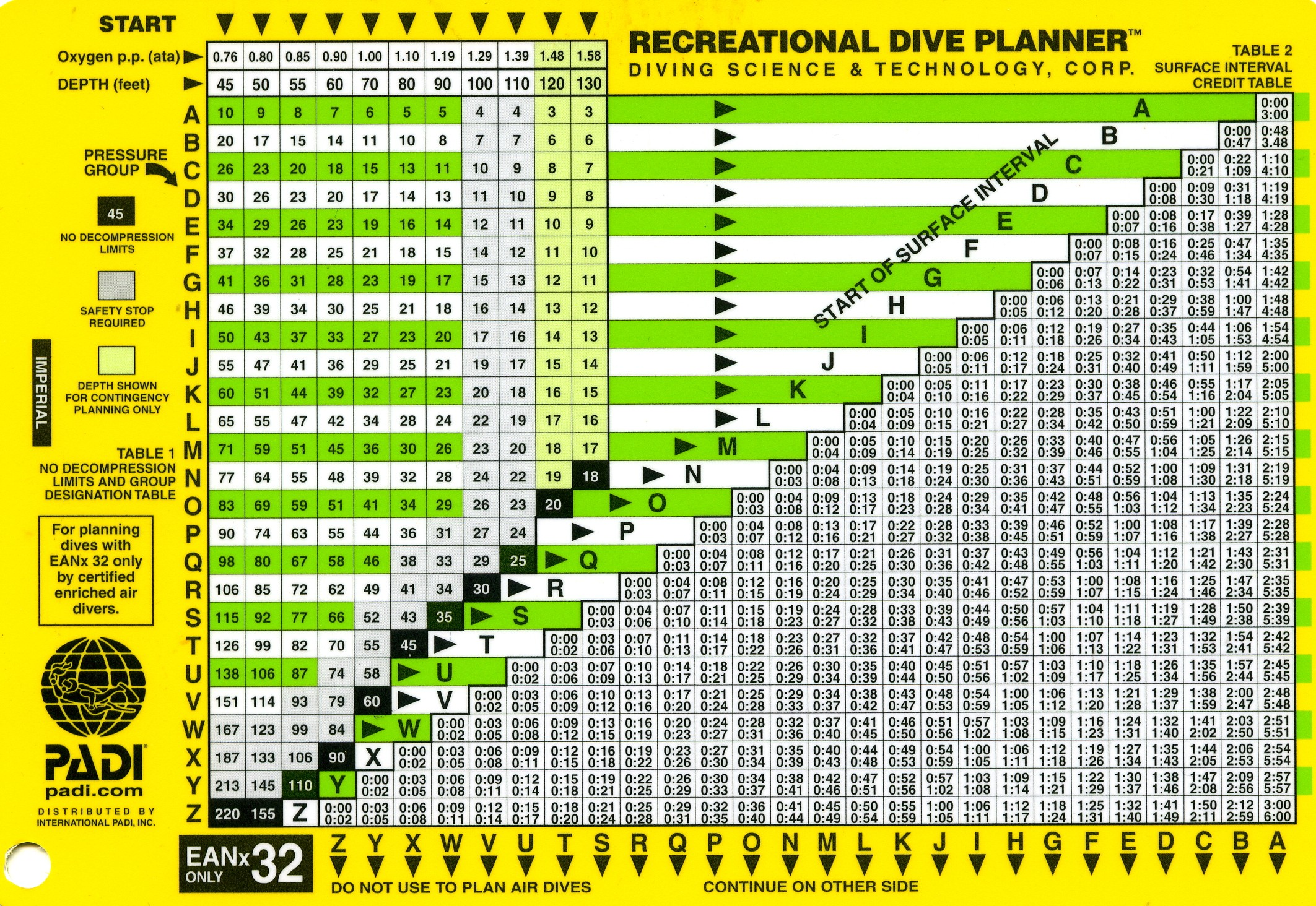 Padi Eanx Dive Tables on 7 Times Table Learning