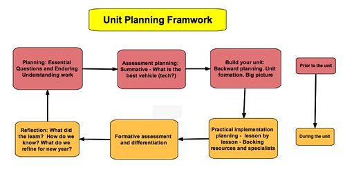 Embedding Technology Into Unit Planning