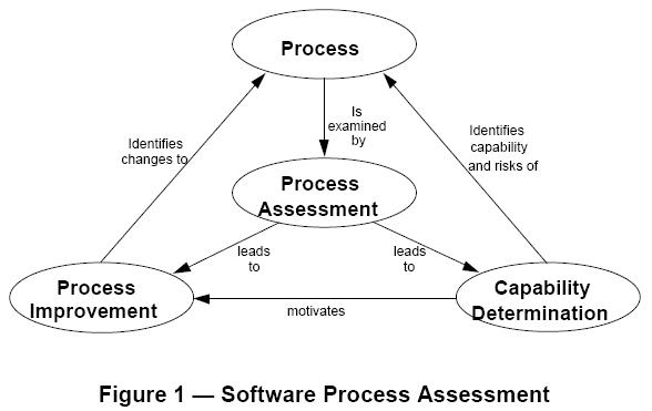 primero es necesario identificar/mapear los procesos definidos en la ISO