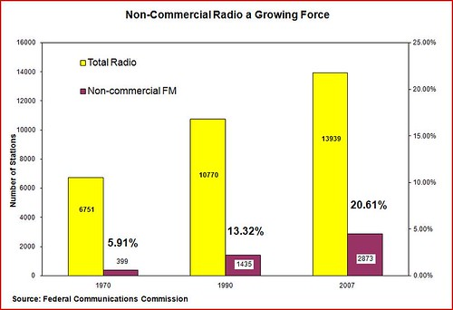 non commercial radio