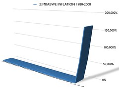 Zimbabwe Inflation Rate 1980-2008