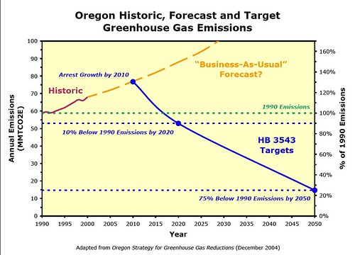 Oregon_GHG_Targets