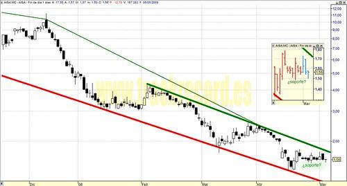 Aisa, AISA.mc, Mercado Continuo (análisis 6 mayo 2008)