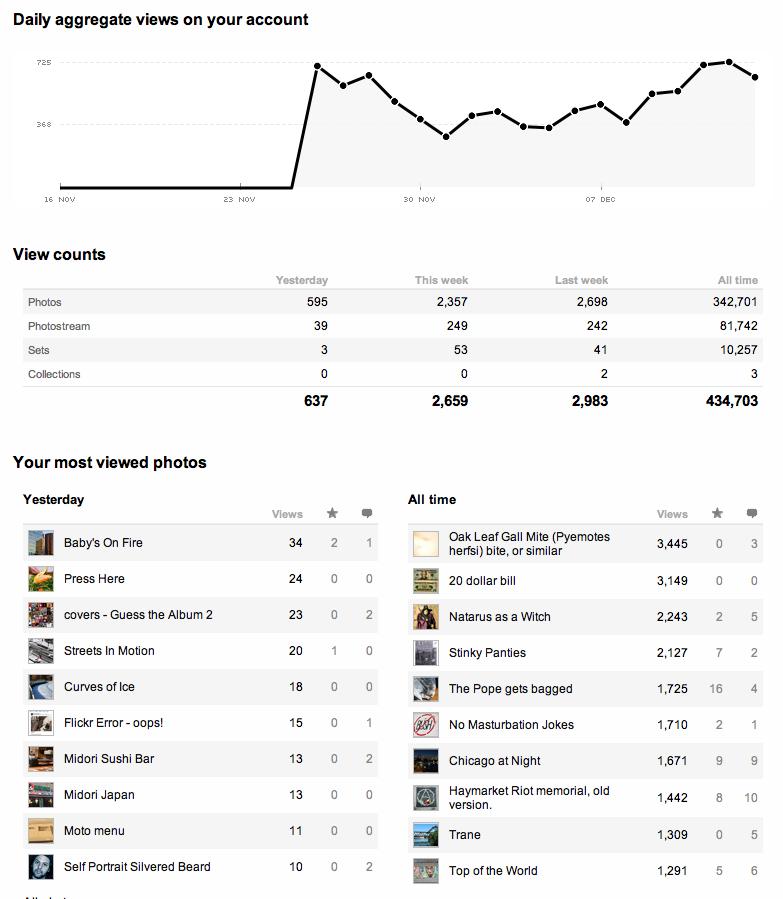 flickr stats 12 13 2007