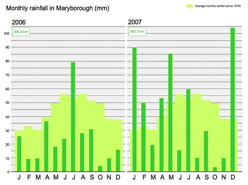 monthly rainfall in maryborough