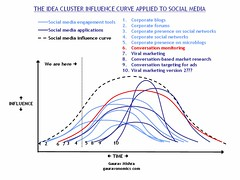 Social Media Idea Cluster Influence Curve